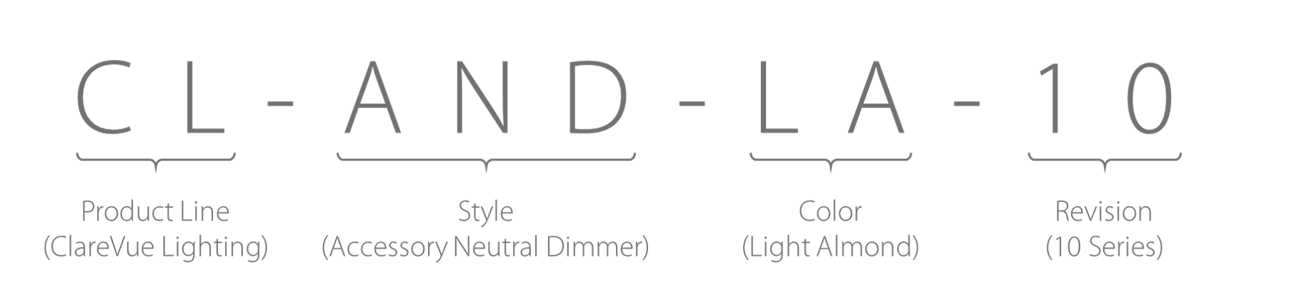 ClareVue Lighting ANS SKU Breakdown