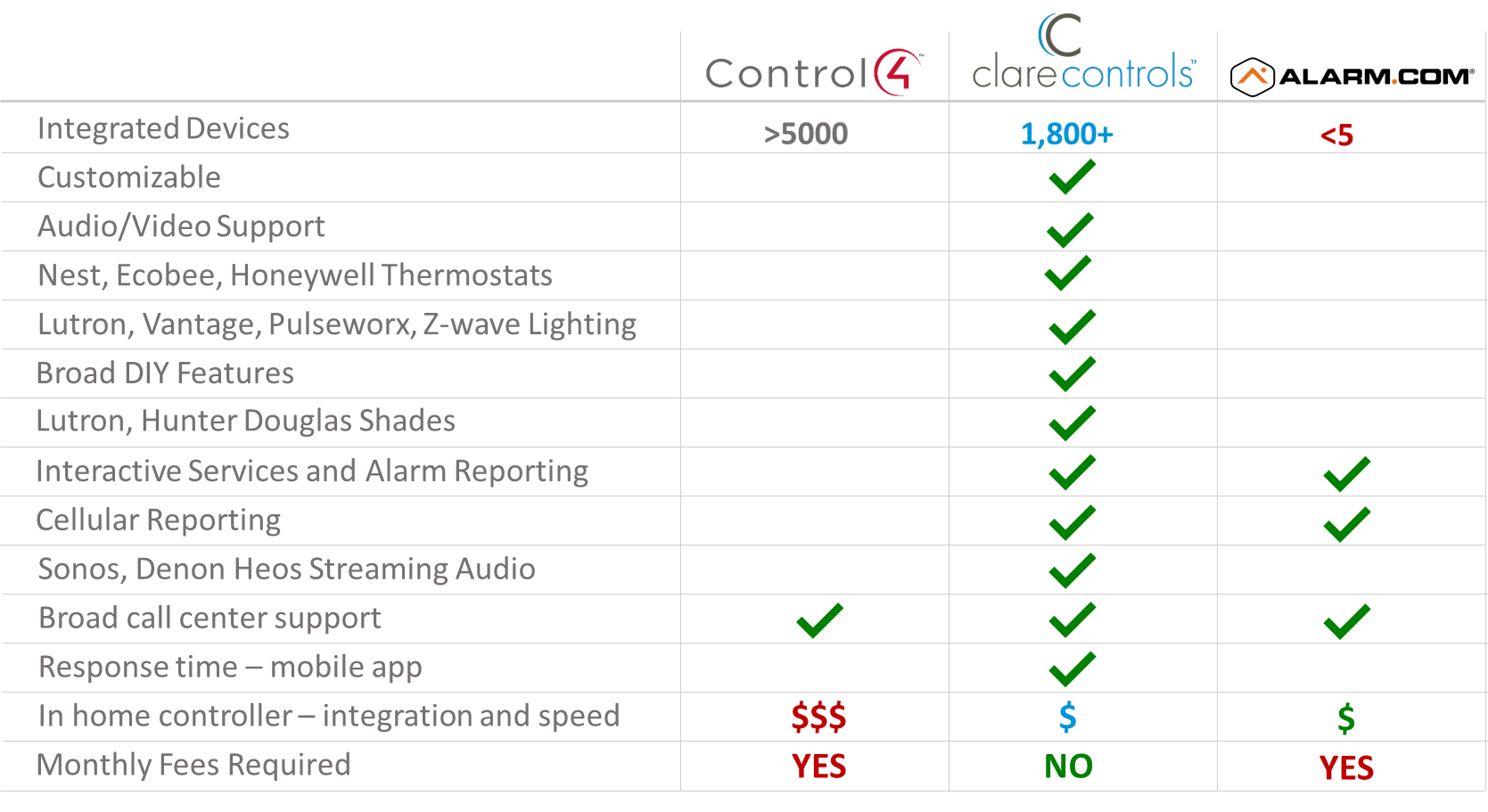 Clare Controls Features