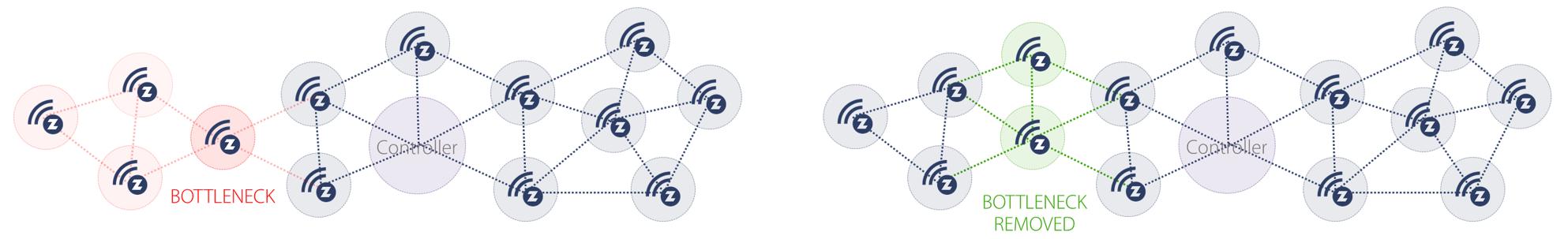 Z-Wave Mesh Network Bottleneck