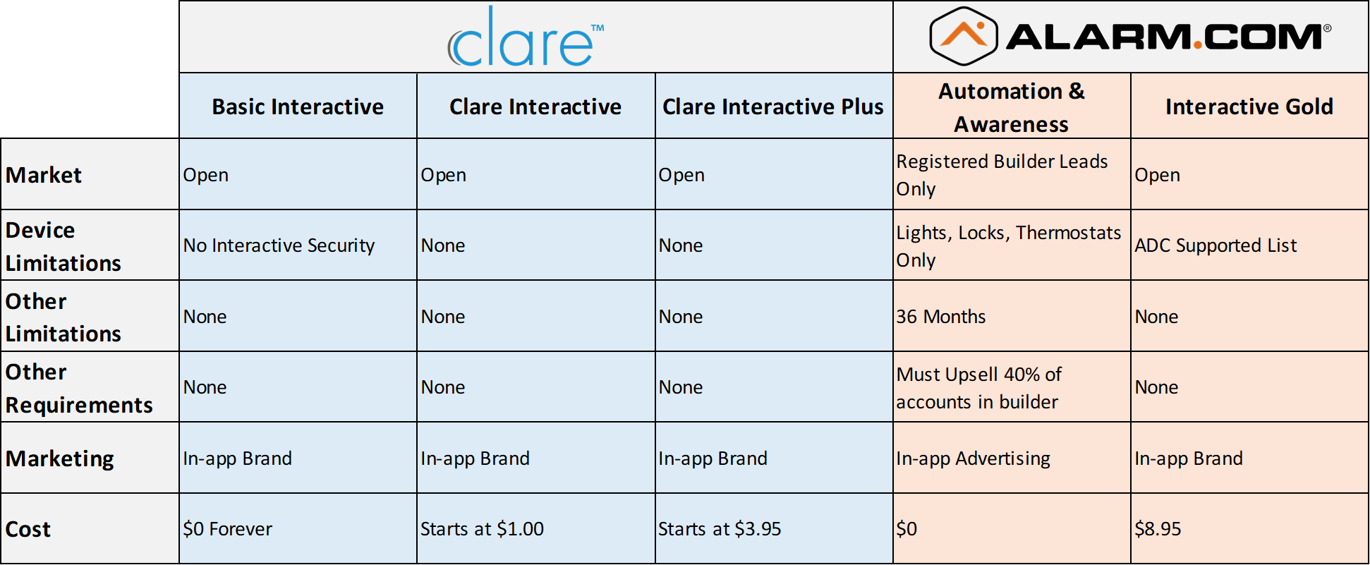 Clare Builder Program - The Competition
