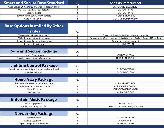 Production Home Case and Option Packages